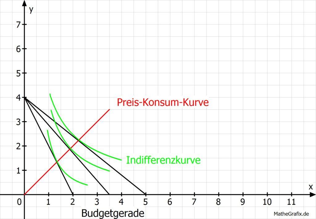Preis-Konsum-Kurve Beispiel