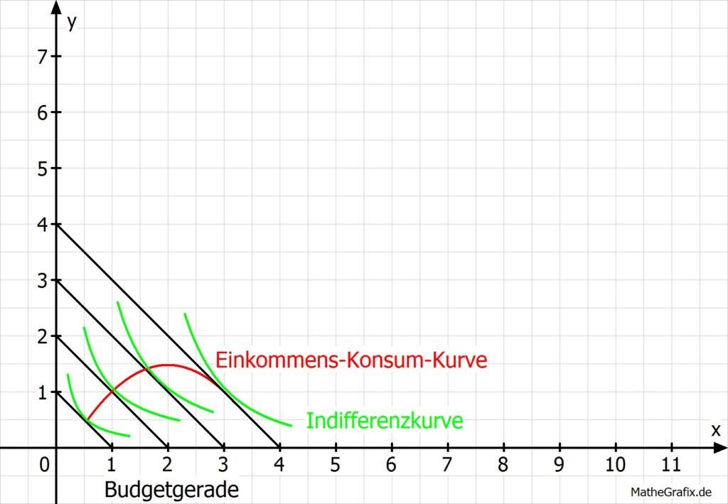 Einkommens-Konsum-Kurve Beispiel