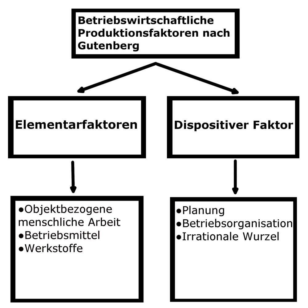 Produktionsfaktoren Bwl