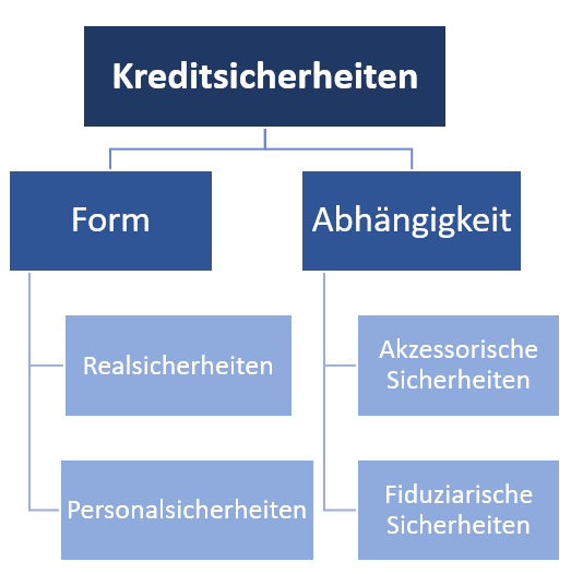 Personalsicherheiten Definition