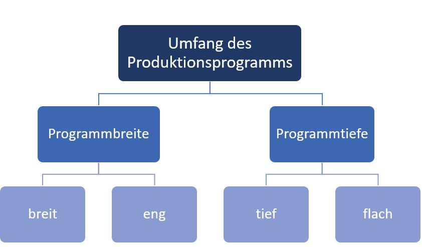 Programmbreite Marketing